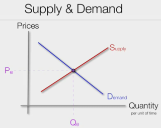 SupplyAndDemand1