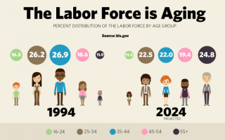 Aging-labor-force-final-600x375_0